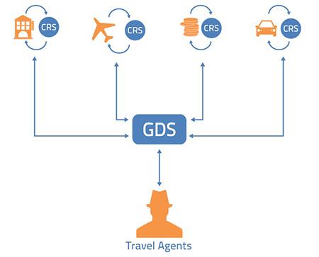 سیستم های رزرواسیون مرکزی(CRS) و سیستم های توزیع جهانی (GDS) چیست؟
